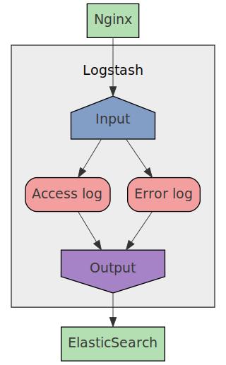 Sending Nginx logs to ELK